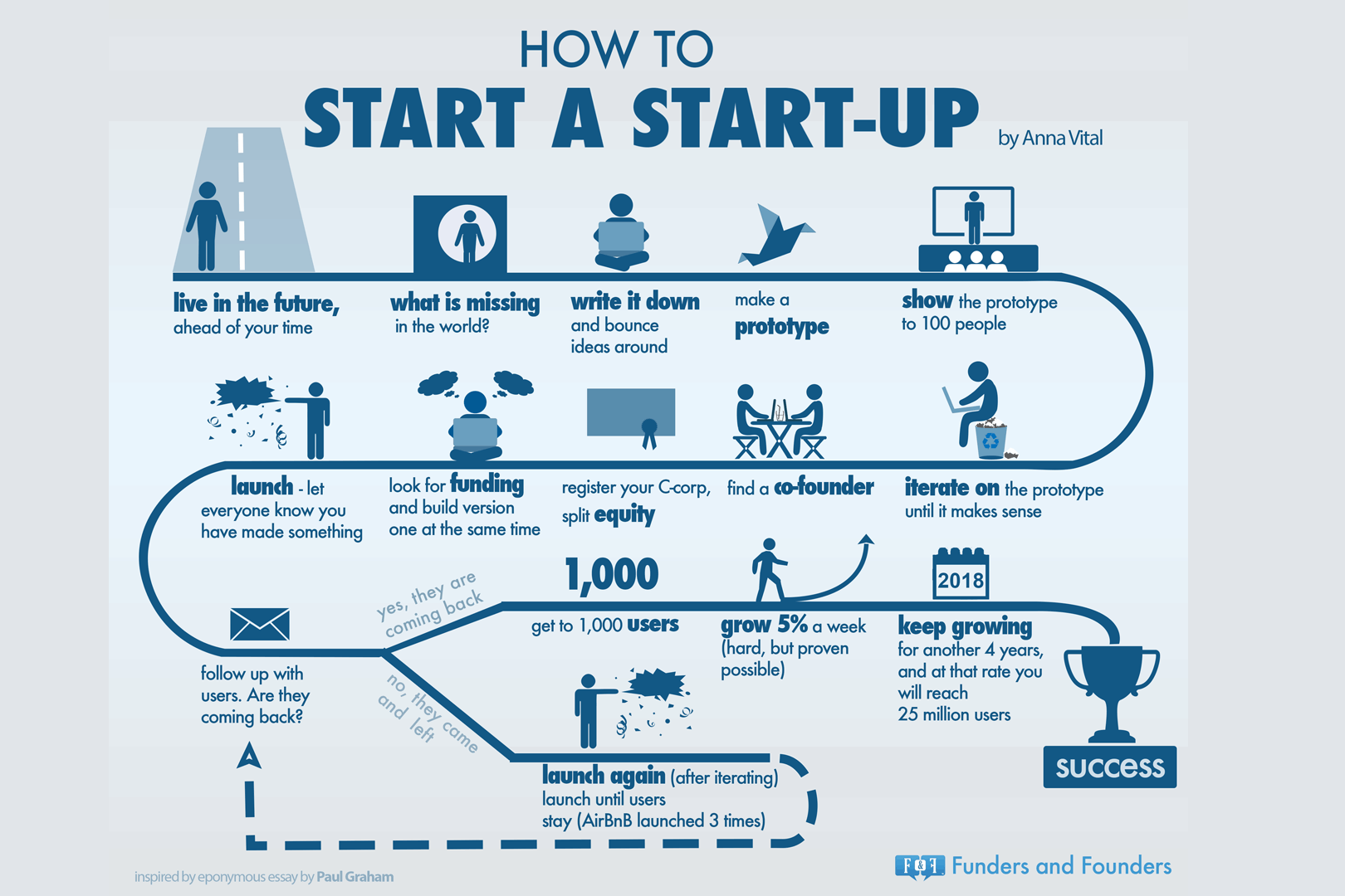 how-to-start-a-startup-as-told-by-pg-infographic1